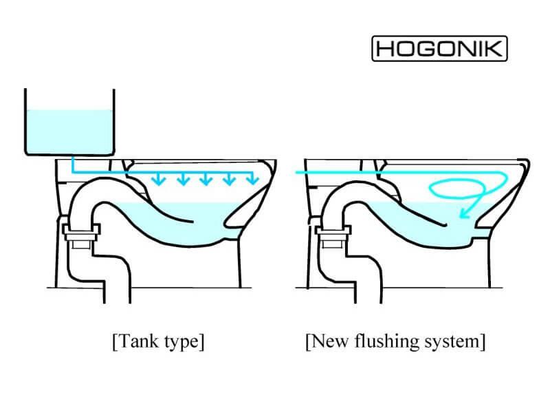 انواع تخلیه توالت فرنگی